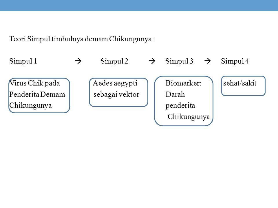 Teori Simpul timbulnya demam Chikungunya : Simpul 1  Simpul 2  Simpul 3  Simpul 4 Virus Chik pada Aedes aegypti Biomarker: sehat/sakit Penderita Demam sebagai vektor Darah Chikungunya penderita Chikungunya