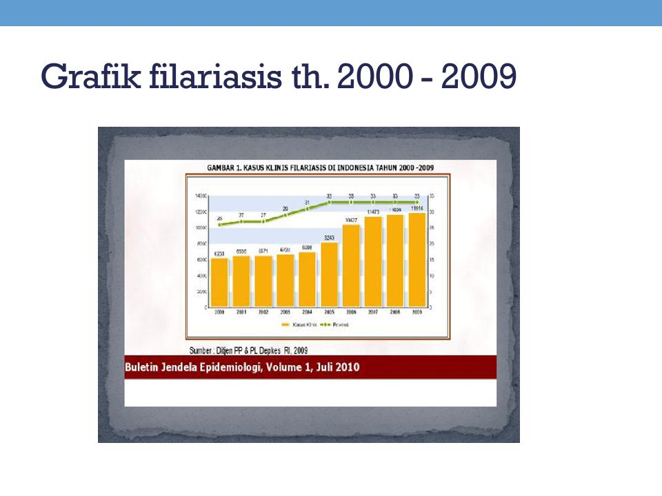 Grafik filariasis th. 2000 - 2009