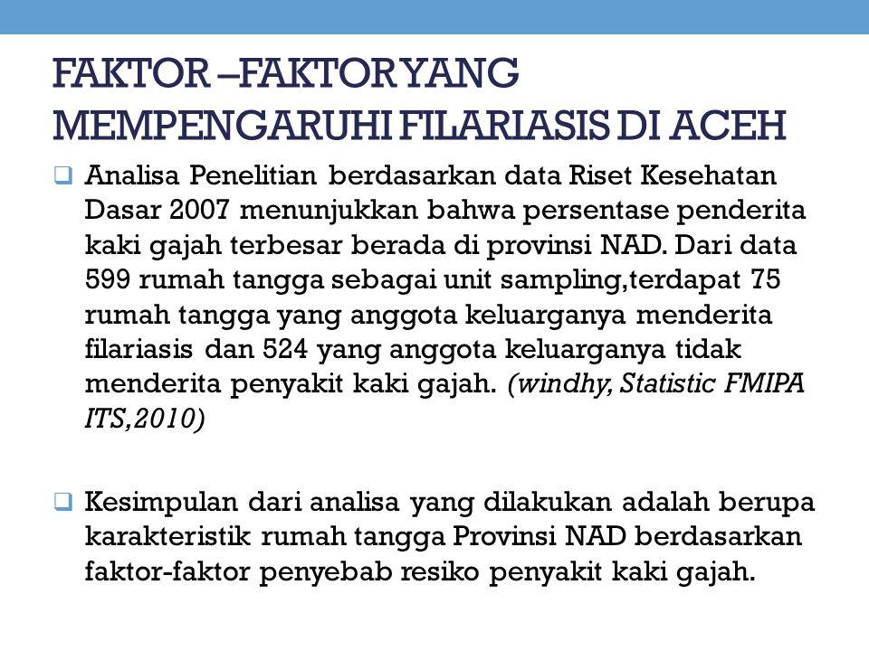 FAKTOR –FAKTOR YANG MEMPENGARUHI FILARIASIS DI ACEH