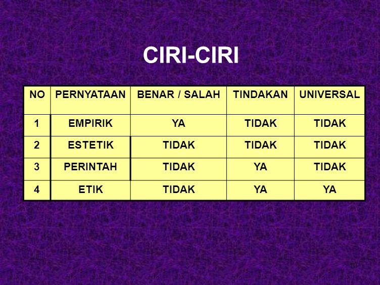 CIRI-CIRI NO PERNYATAAN BENAR / SALAH TINDAKAN UNIVERSAL 1 EMPIRIK YA
