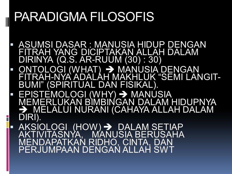 PARADIGMA FILOSOFIS ASUMSI DASAR : MANUSIA HIDUP DENGAN FITRAH YANG DICIPTAKAN ALLAH DALAM DIRINYA (Q.S. AR-RUUM (30) : 30)
