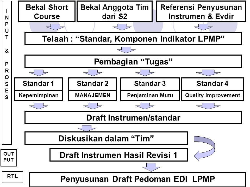 Telaah : Standar, Komponen Indikator LPMP