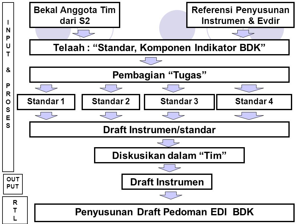 Telaah : Standar, Komponen Indikator BDK