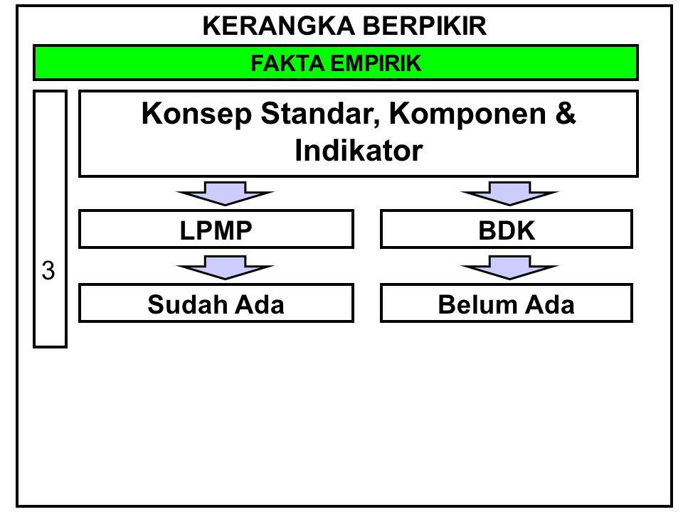 Konsep Standar, Komponen & Indikator