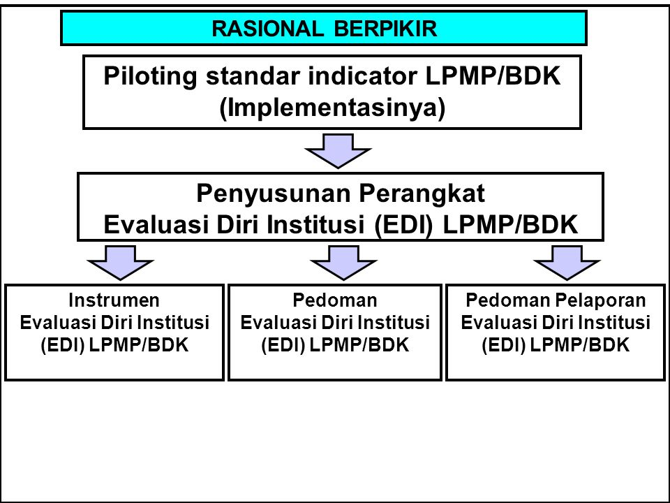 Piloting standar indicator LPMP/BDK (Implementasinya)