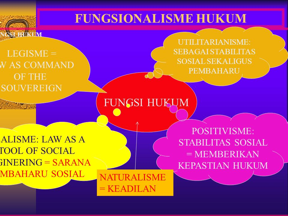 FUNGSIONALISME HUKUM FUNGSI HUKUM LEGISME = LAW AS COMMAND OF THE