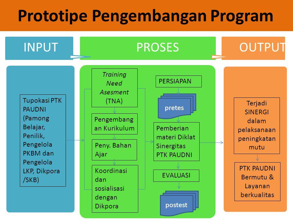Prototipe Pengembangan Program