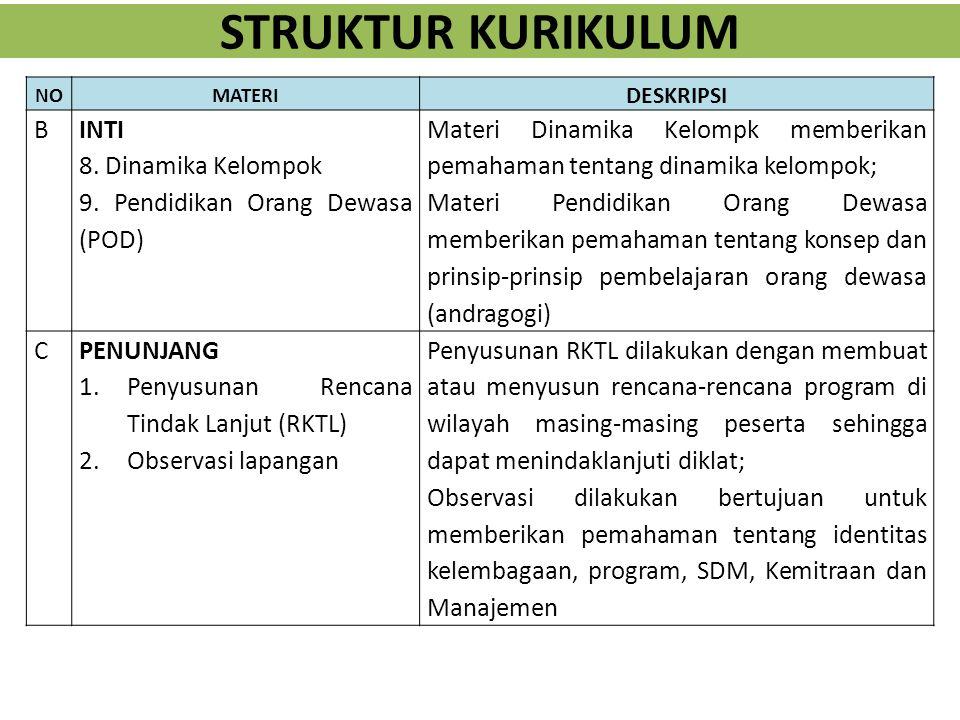 STRUKTUR KURIKULUM B INTI 8. Dinamika Kelompok