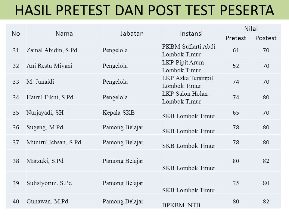 HASIL PRETEST DAN POST TEST PESERTA