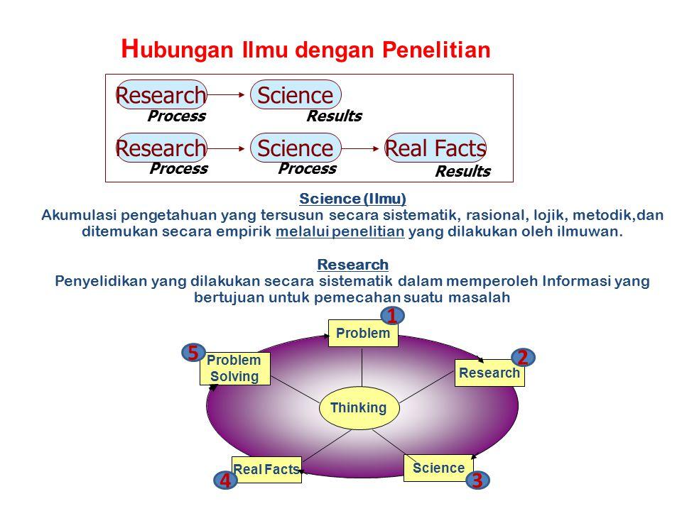 Hubungan Ilmu dengan Penelitian