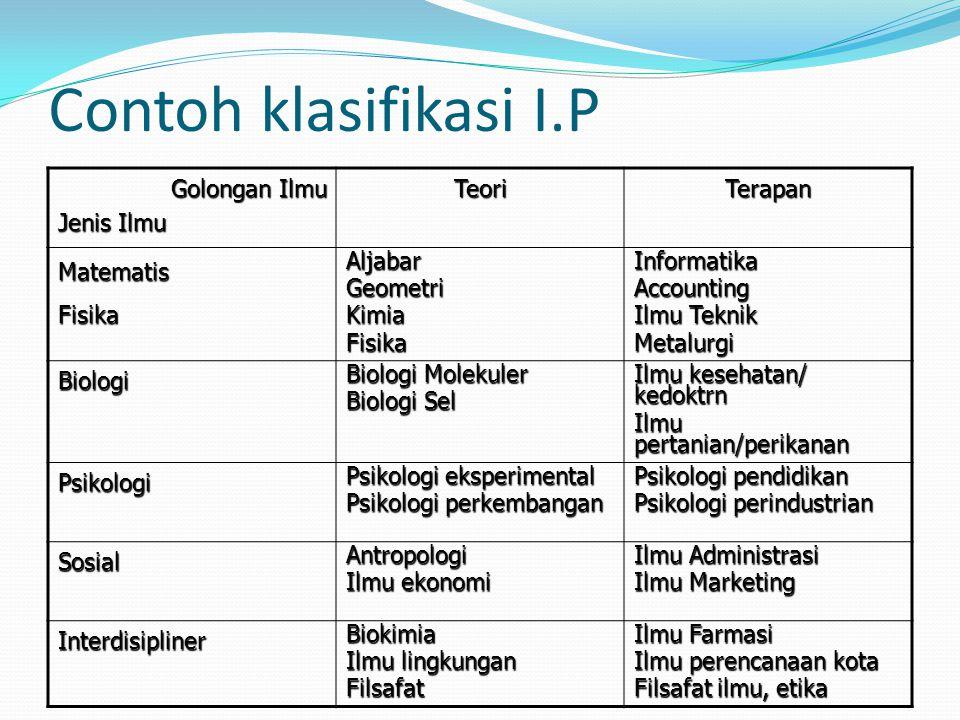 Contoh klasifikasi I.P Golongan Ilmu Jenis Ilmu Teori Terapan