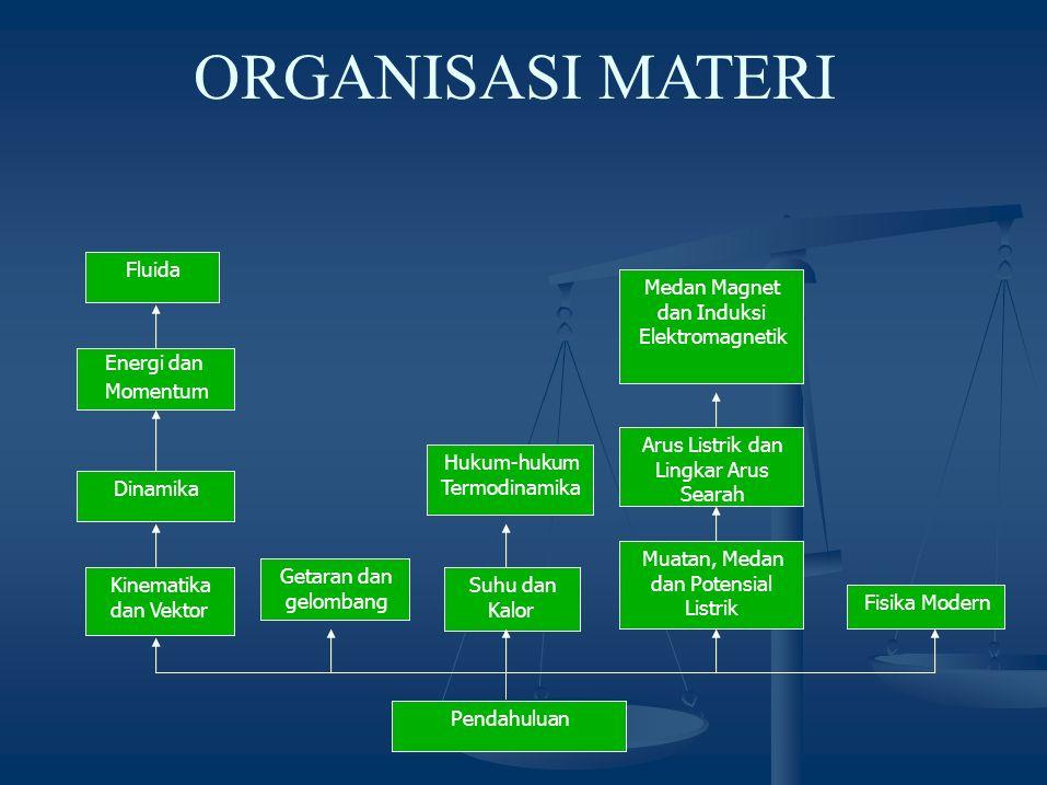 ORGANISASI MATERI Fluida Medan Magnet Hukum-hukum Energi dan Momentum