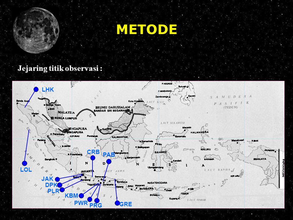 METODE Jejaring titik observasi : LHK CRB PAB LOL JAK DPK PLR KBM PWR