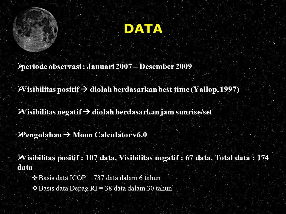 DATA periode observasi : Januari 2007 – Desember 2009