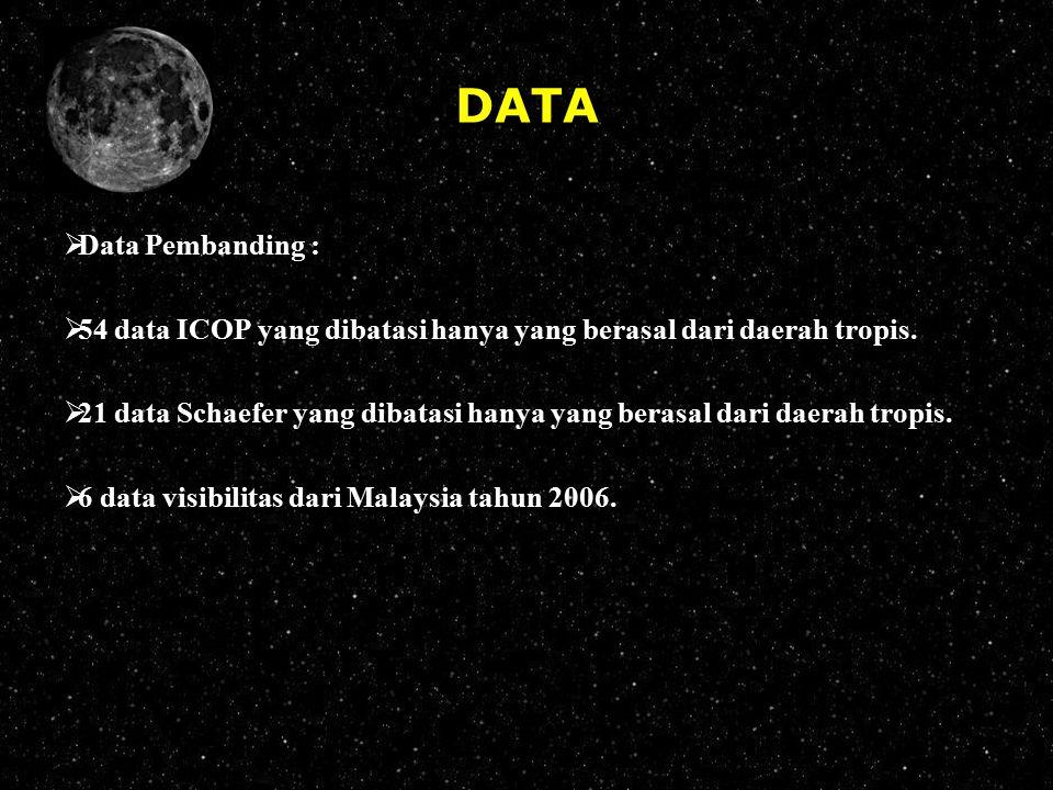 DATA Data Pembanding : 54 data ICOP yang dibatasi hanya yang berasal dari daerah tropis.