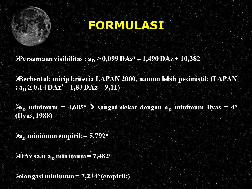 FORMULASI Persamaan visibilitas : aD  0,099 DAz2 – 1,490 DAz + 10,382