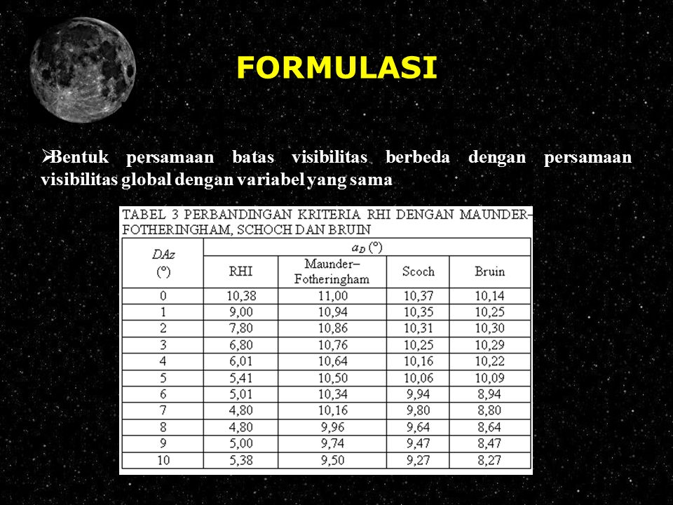 FORMULASI Bentuk persamaan batas visibilitas berbeda dengan persamaan visibilitas global dengan variabel yang sama.
