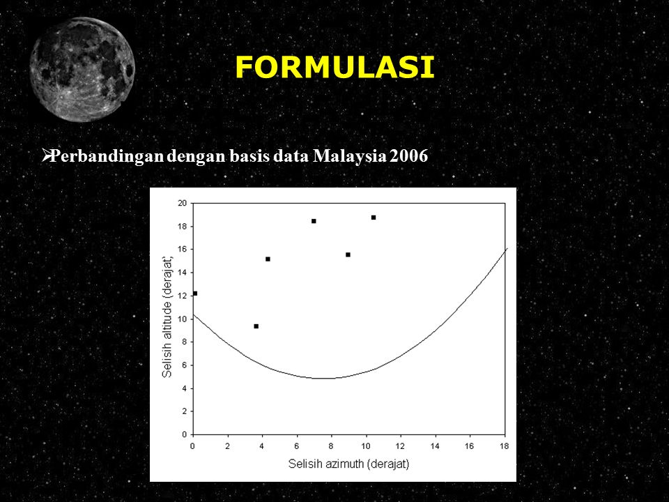 FORMULASI Perbandingan dengan basis data Malaysia 2006