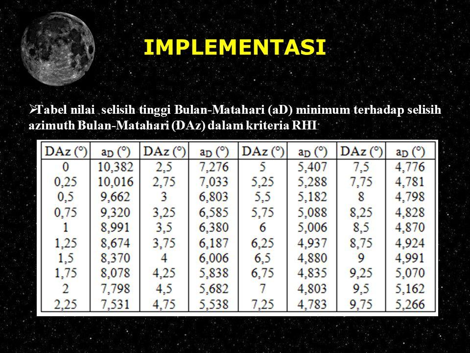 IMPLEMENTASI Tabel nilai selisih tinggi Bulan-Matahari (aD) minimum terhadap selisih azimuth Bulan-Matahari (DAz) dalam kriteria RHI.