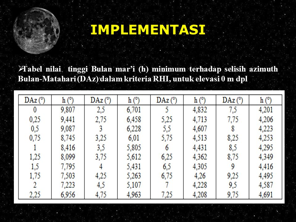 IMPLEMENTASI Tabel nilai tinggi Bulan mar'i (h) minimum terhadap selisih azimuth Bulan-Matahari (DAz) dalam kriteria RHI, untuk elevasi 0 m dpl.
