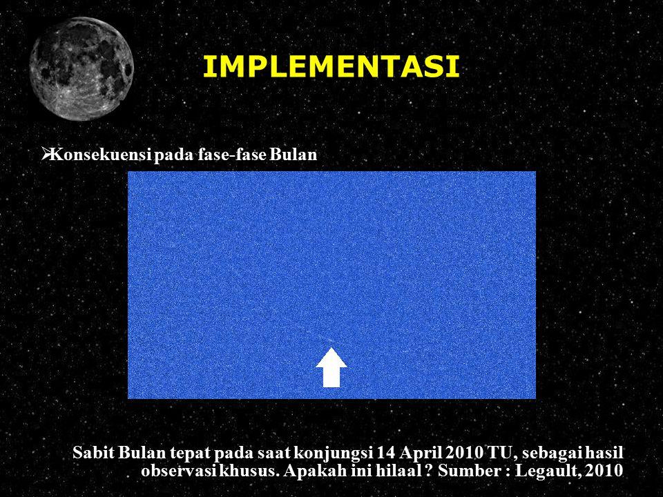 IMPLEMENTASI Konsekuensi pada fase-fase Bulan