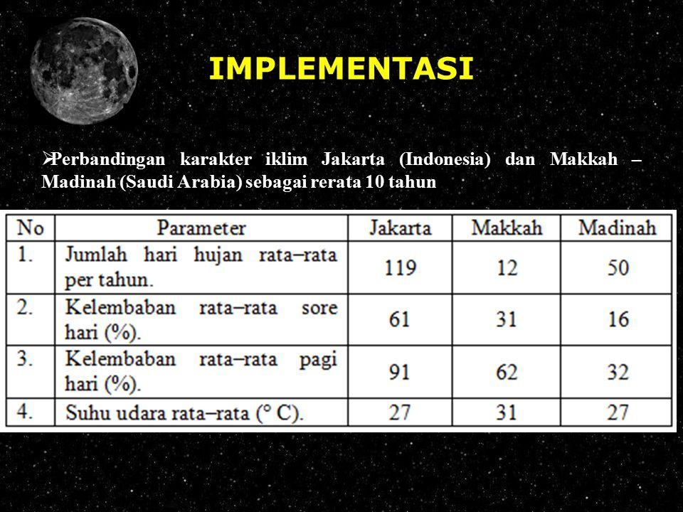 IMPLEMENTASI Perbandingan karakter iklim Jakarta (Indonesia) dan Makkah – Madinah (Saudi Arabia) sebagai rerata 10 tahun.
