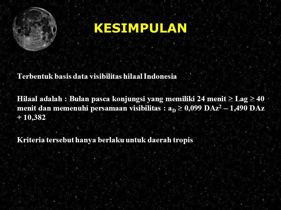 KESIMPULAN Terbentuk basis data visibilitas hilaal Indonesia