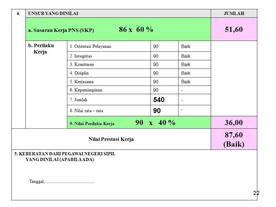 51,60 36,00 87,60 (Baik) 540 a. Sasaran Kerja PNS (SKP) 86 x 60 %