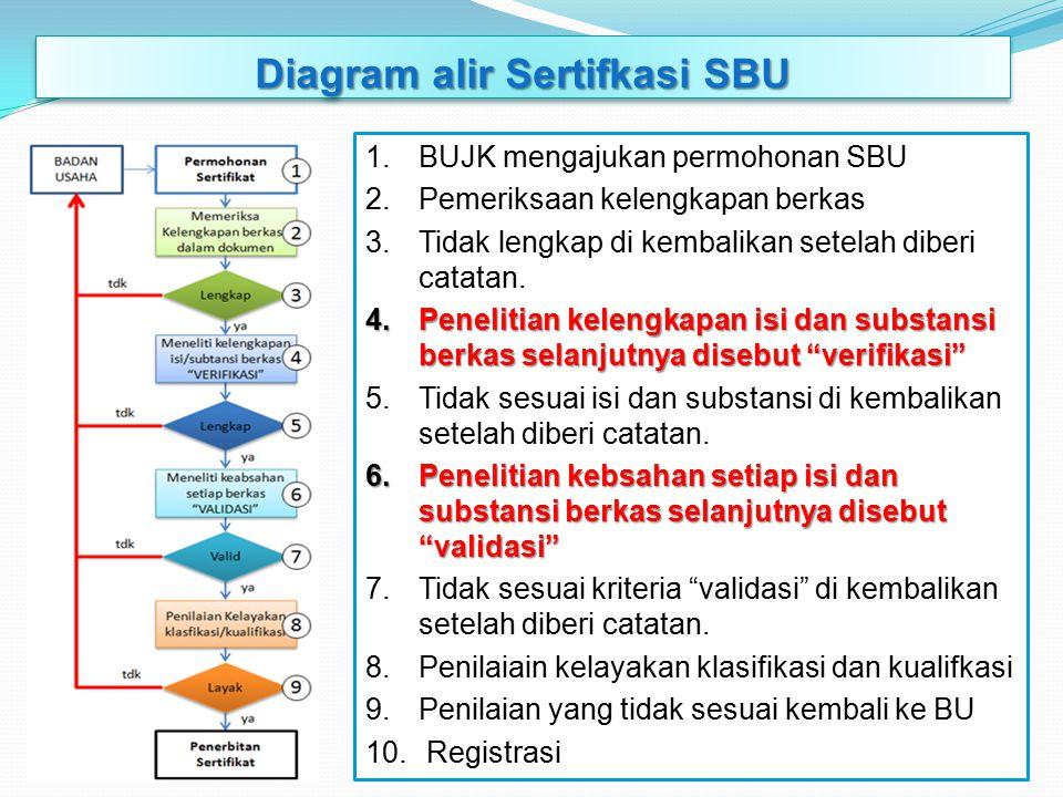 Diagram alir Sertifkasi SBU