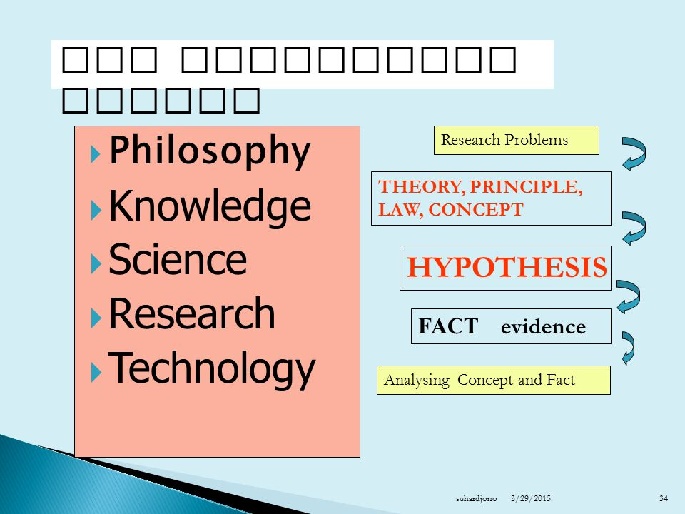 Knowledge Science Research Technology Philosophy The Scientific Method