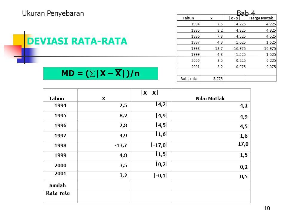 DEVIASI RATA-RATA MD = (|X – X|)/n Ukuran Penyebaran Bab 4 Tahun X