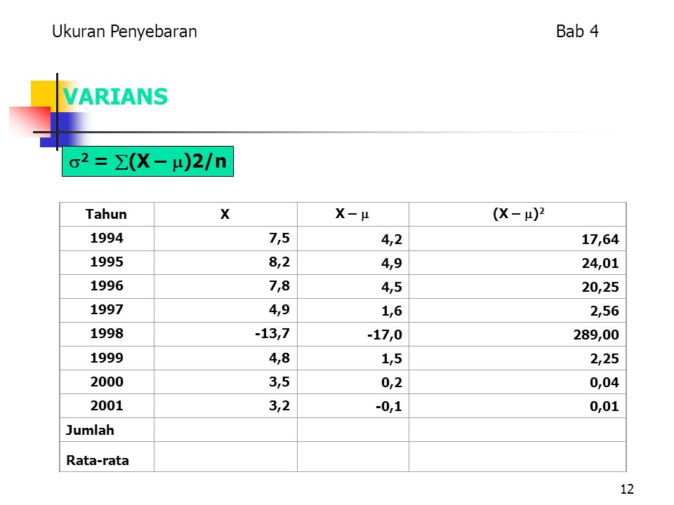 VARIANS 2 = (X – )2/n Ukuran Penyebaran Bab 4 Tahun X X – 