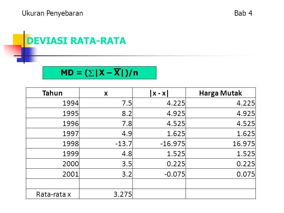 DEVIASI RATA-RATA MD = (|X – X|)/n Tahun x |x - x| Harga Mutak 1994