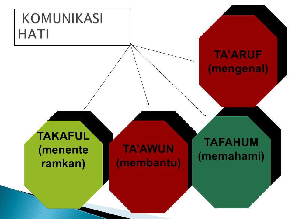 KOMUNIKASI HATI TA'ARUF (mengenal) TAKAFUL TAFAHUM (menente TA'AWUN