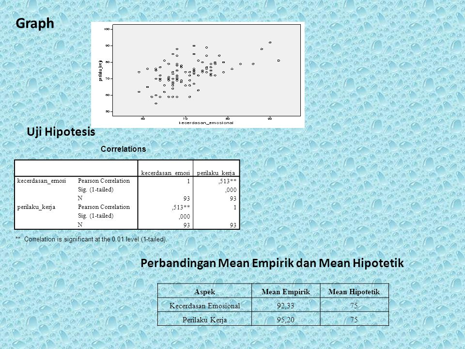 Perbandingan Mean Empirik dan Mean Hipotetik