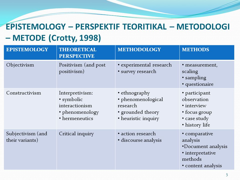 EPISTEMOLOGY – PERSPEKTIF TEORITIKAL – METODOLOGI – METODE (Crotty, 1998)