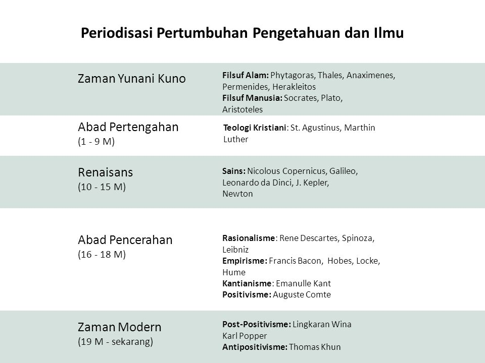 Periodisasi Pertumbuhan Pengetahuan dan Ilmu
