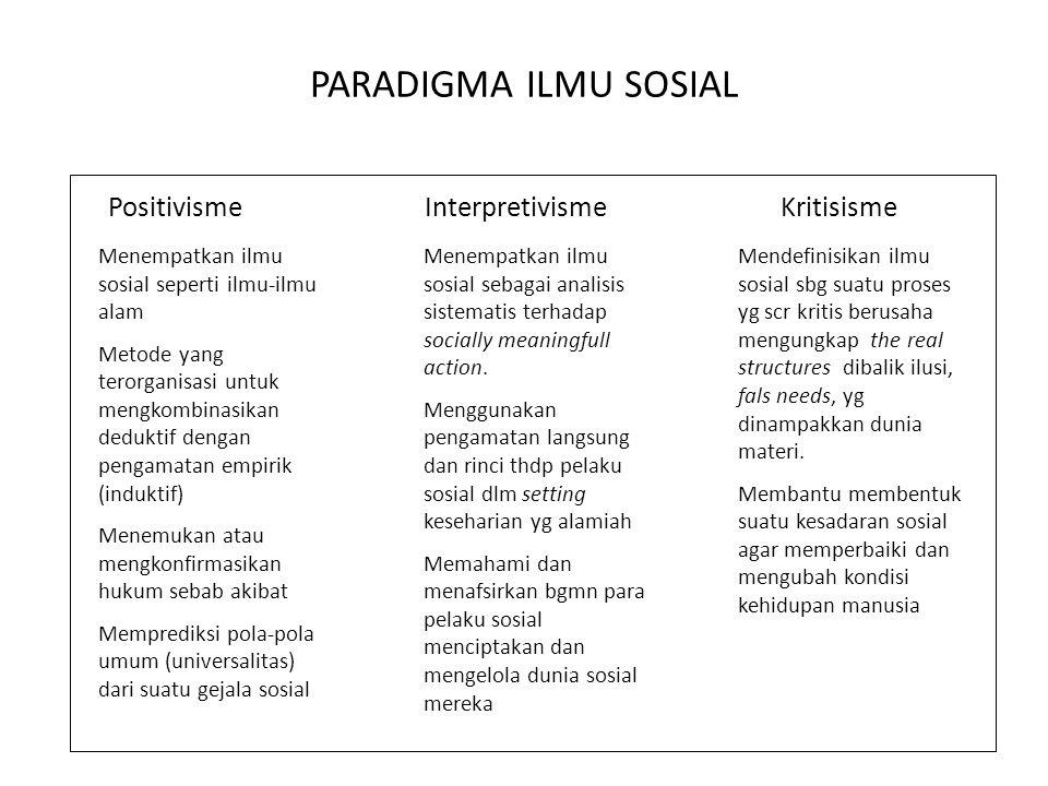 PARADIGMA ILMU SOSIAL Positivisme Interpretivisme Kritisisme