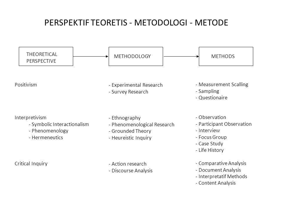 PERSPEKTIF TEORETIS - METODOLOGI - METODE
