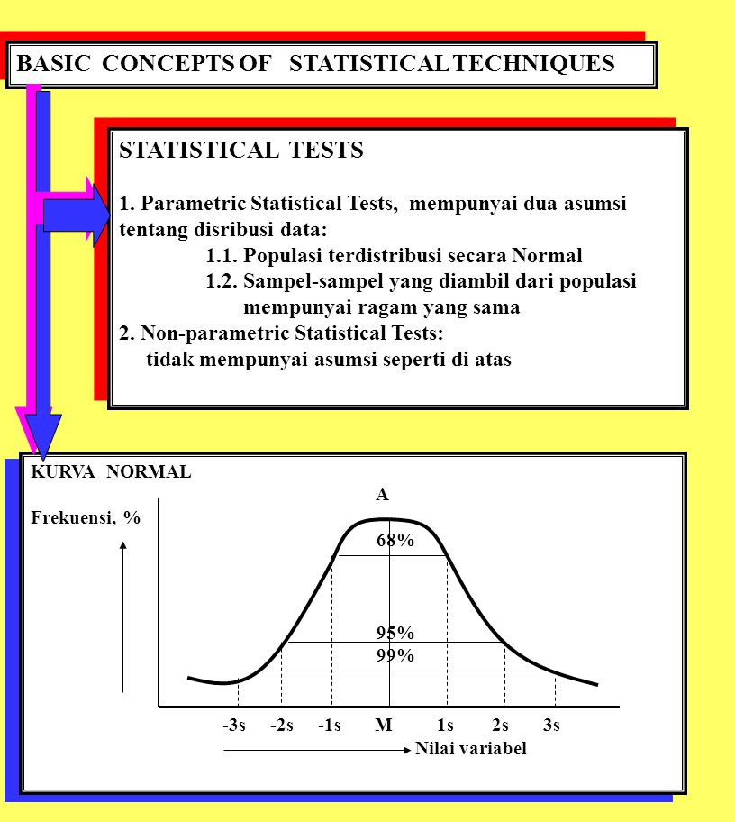 BASIC CONCEPTS OF STATISTICAL TECHNIQUES