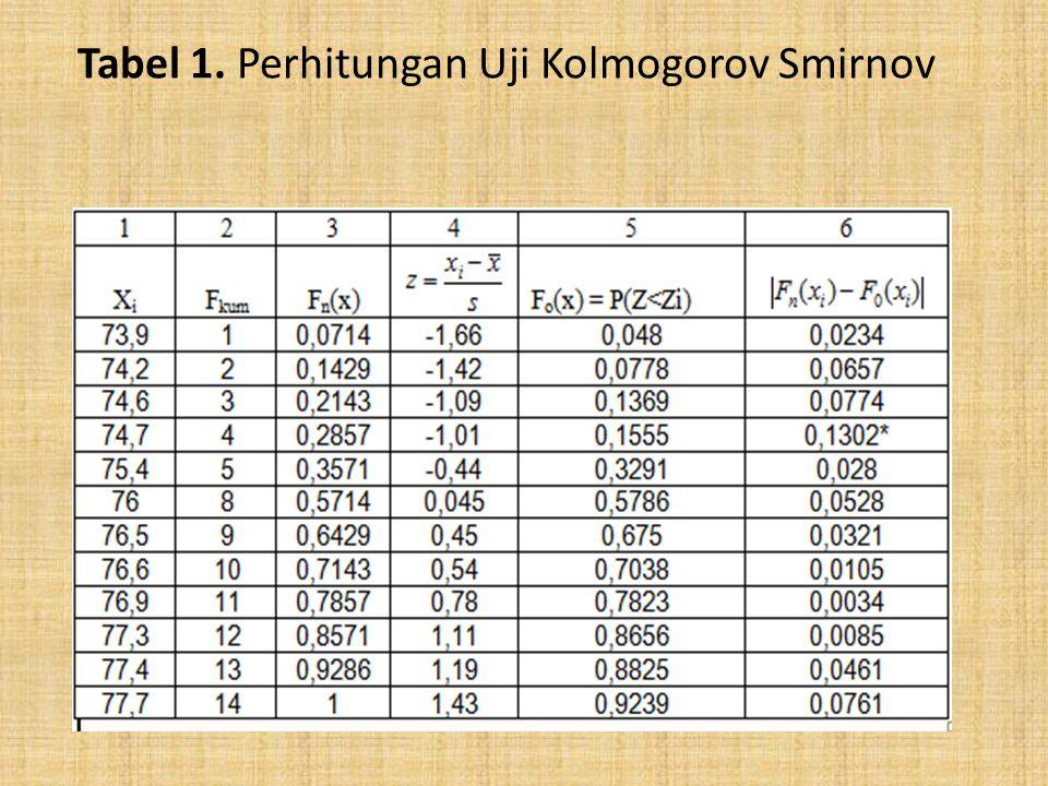 Tabel 1. Perhitungan Uji Kolmogorov Smirnov