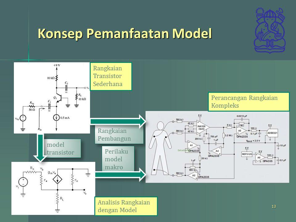 Konsep Pemanfaatan Model