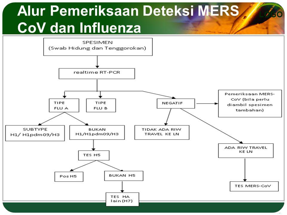Alur Pemeriksaan Deteksi MERS CoV dan Influenza