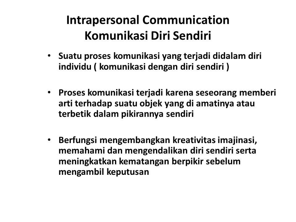 Intrapersonal Communication Komunikasi Diri Sendiri