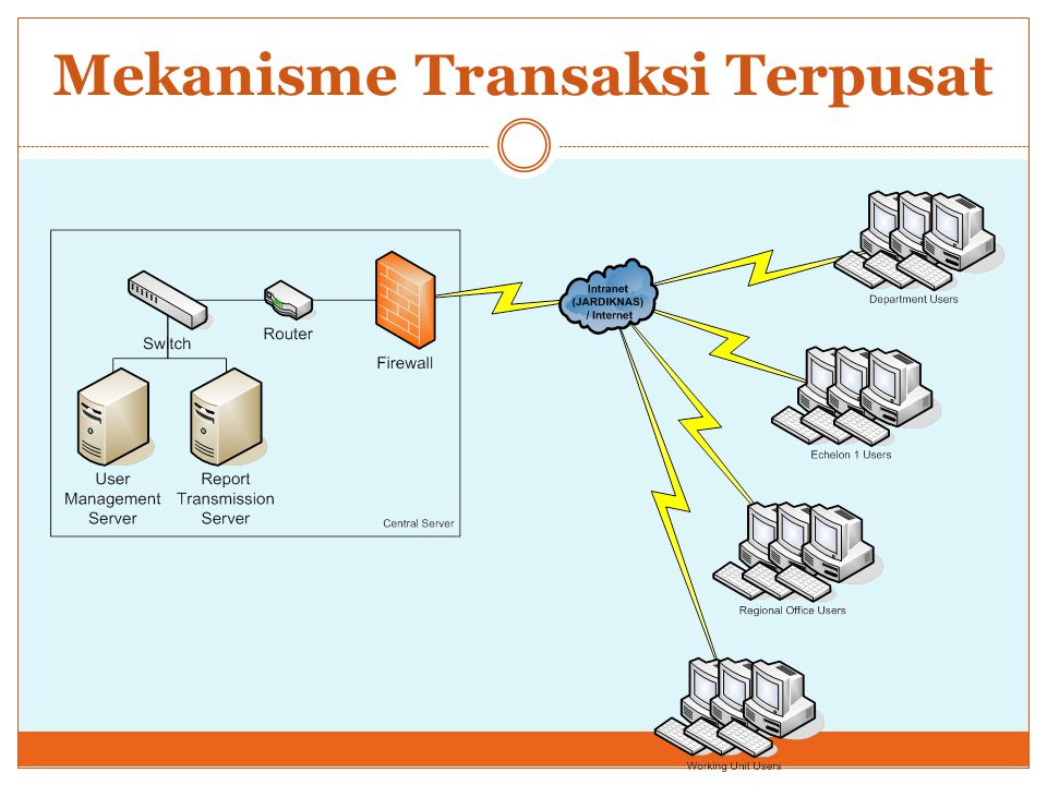 Mekanisme Transaksi Terpusat