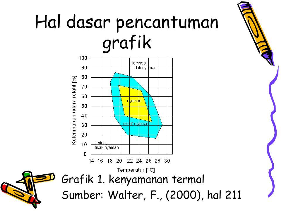 Hal dasar pencantuman grafik