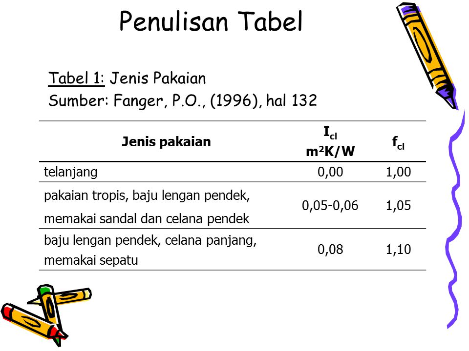Penulisan Tabel Tabel 1: Jenis Pakaian