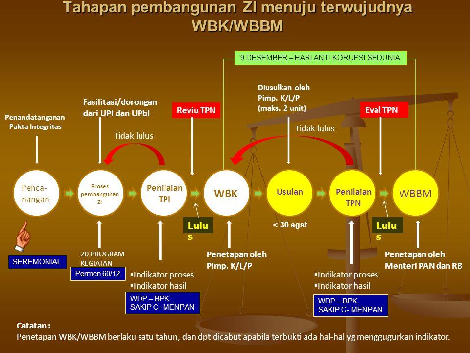 Tahapan pembangunan ZI menuju terwujudnya WBK/WBBM
