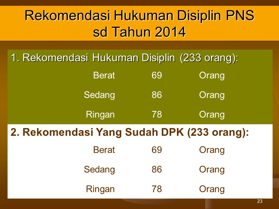 Rekomendasi Hukuman Disiplin PNS sd Tahun 2014
