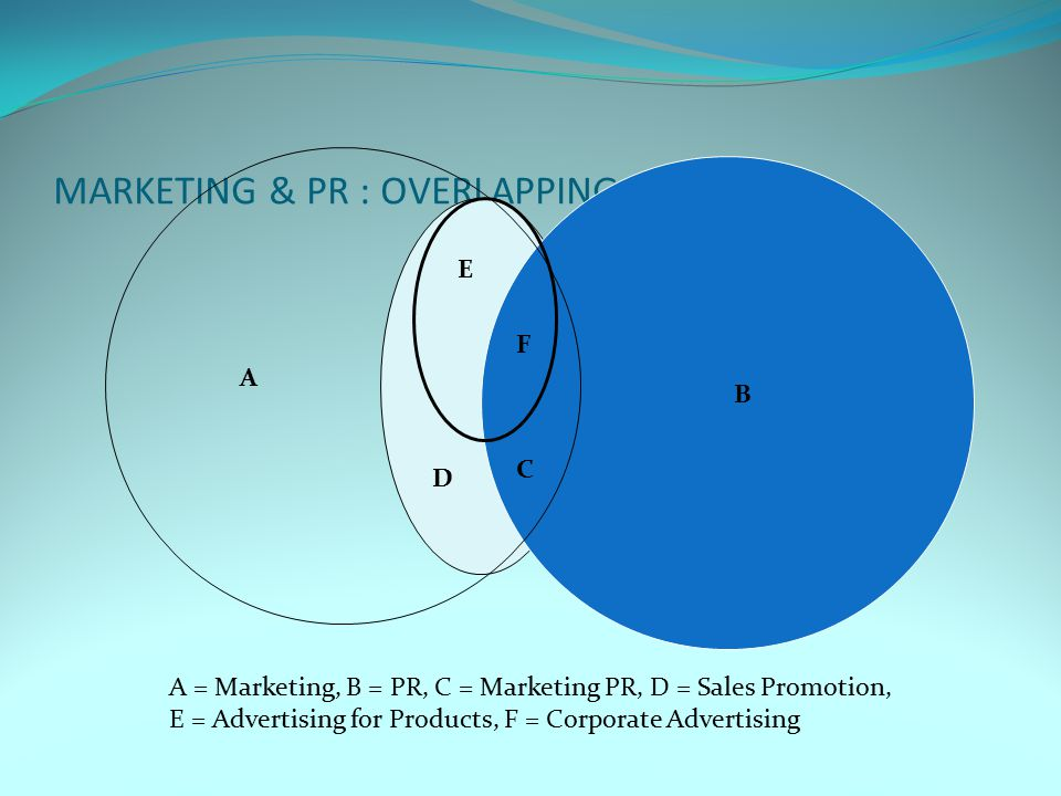 MARKETING & PR : OVERLAPPING ACTIVITIES